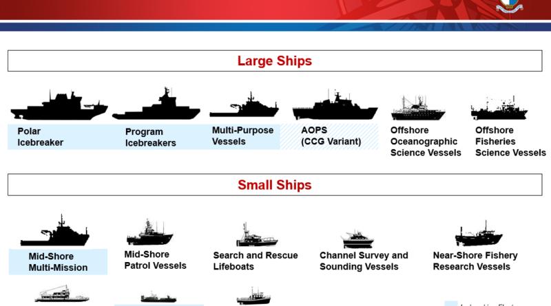 CCG Future Fleet