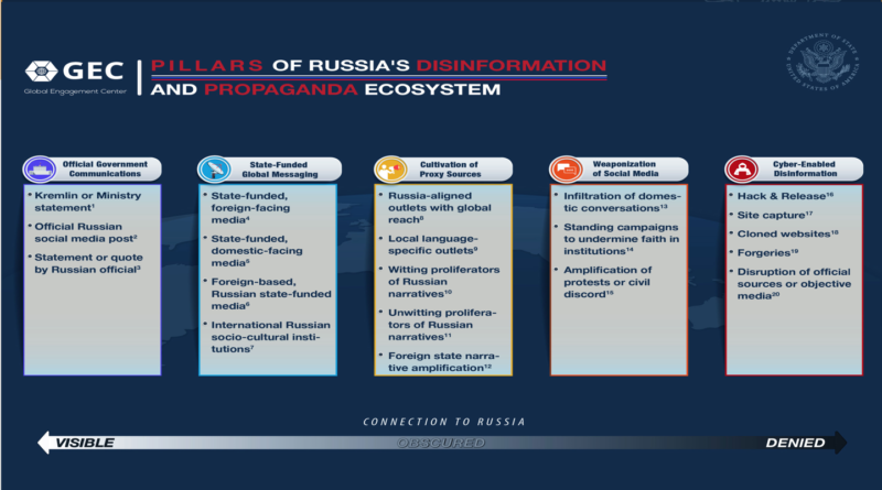 Information Resilience: Countering Russian Propaganda and Disinformation